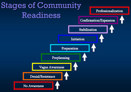 Community Readiness For Community Change Prevent Ipv